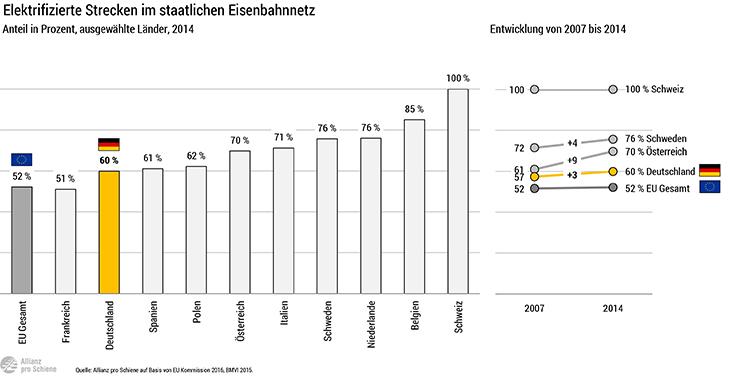 Anteil Elektrifizierung der Strecken im staatlichen Eisenbahnnetz