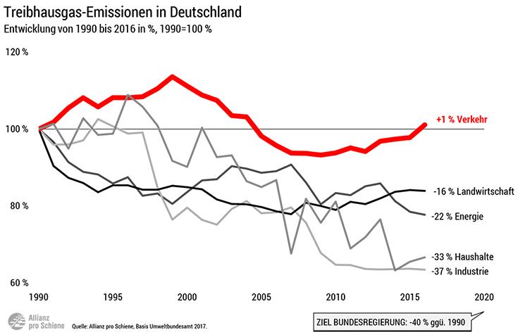 Entwicklung der Treibhausgas-Emissionen nach Sektoren