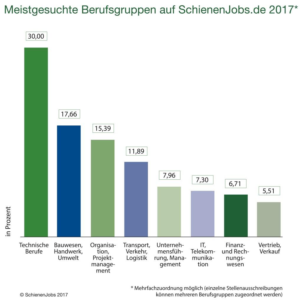 Meistgesuchte Berufsgruppen auf Schienenobs.de 2017