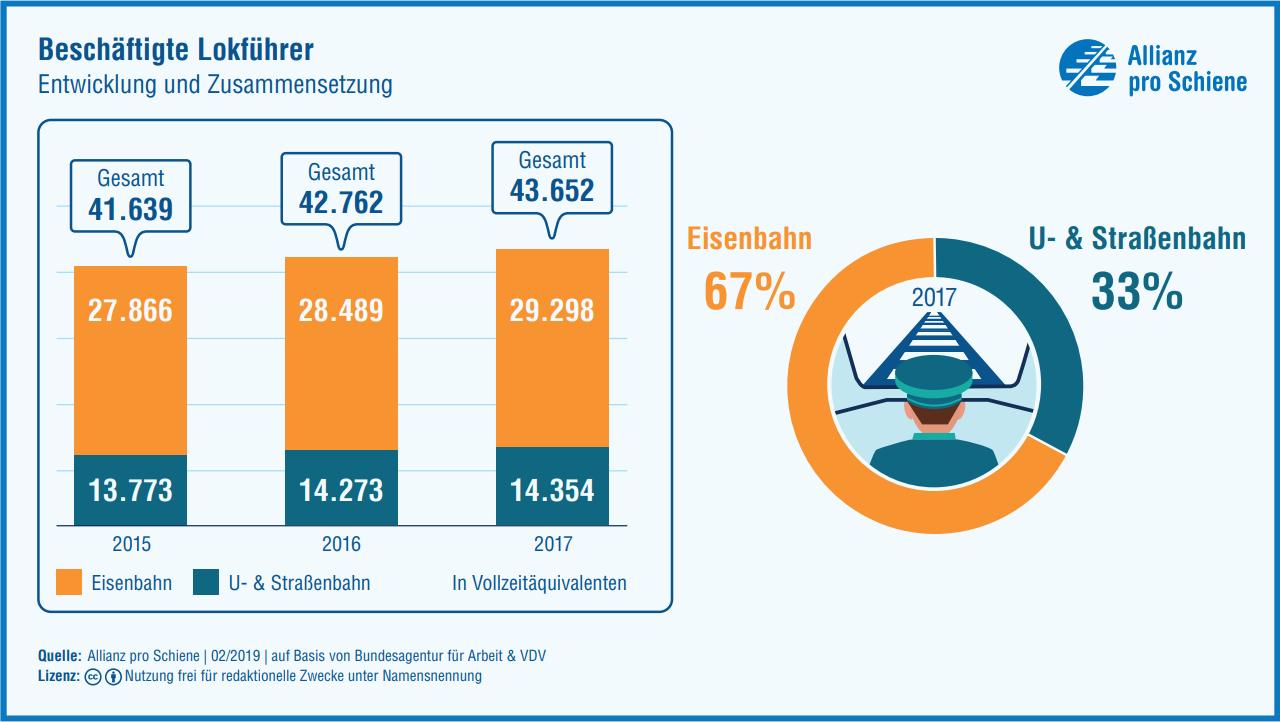 Beschäftigte Lokführer 2015-2017