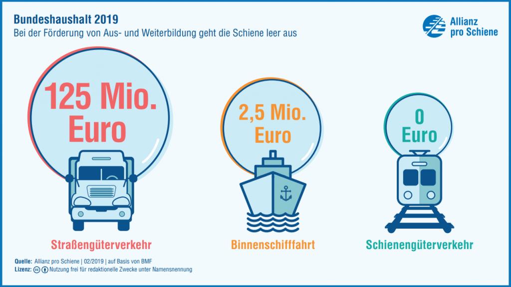 Bundeshaushalt 2015-2017