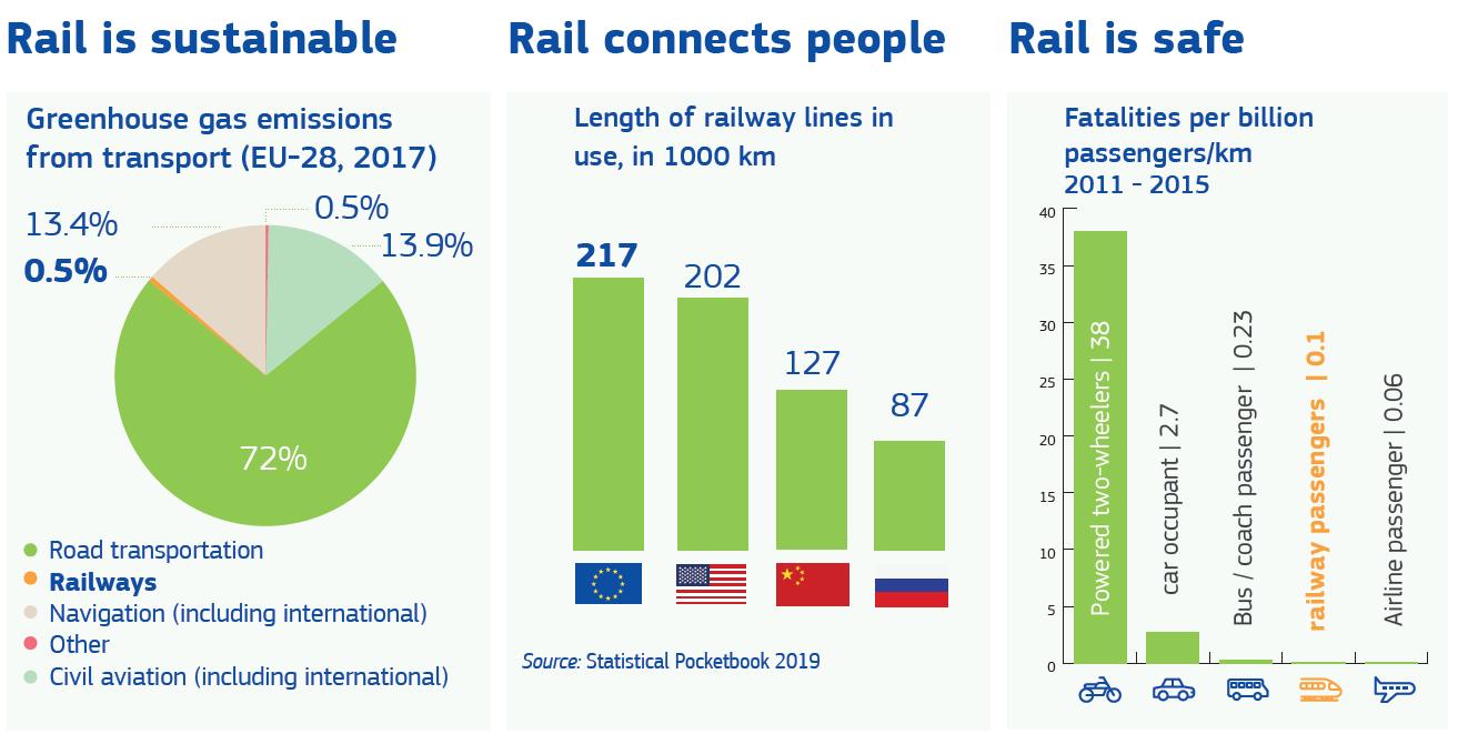 EU Jahr der Schiene