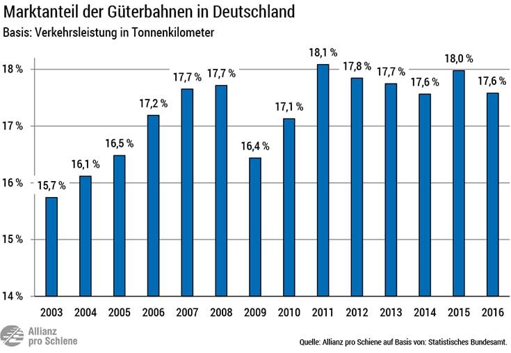 Marktanteil Güterbahnen in Deutschland
