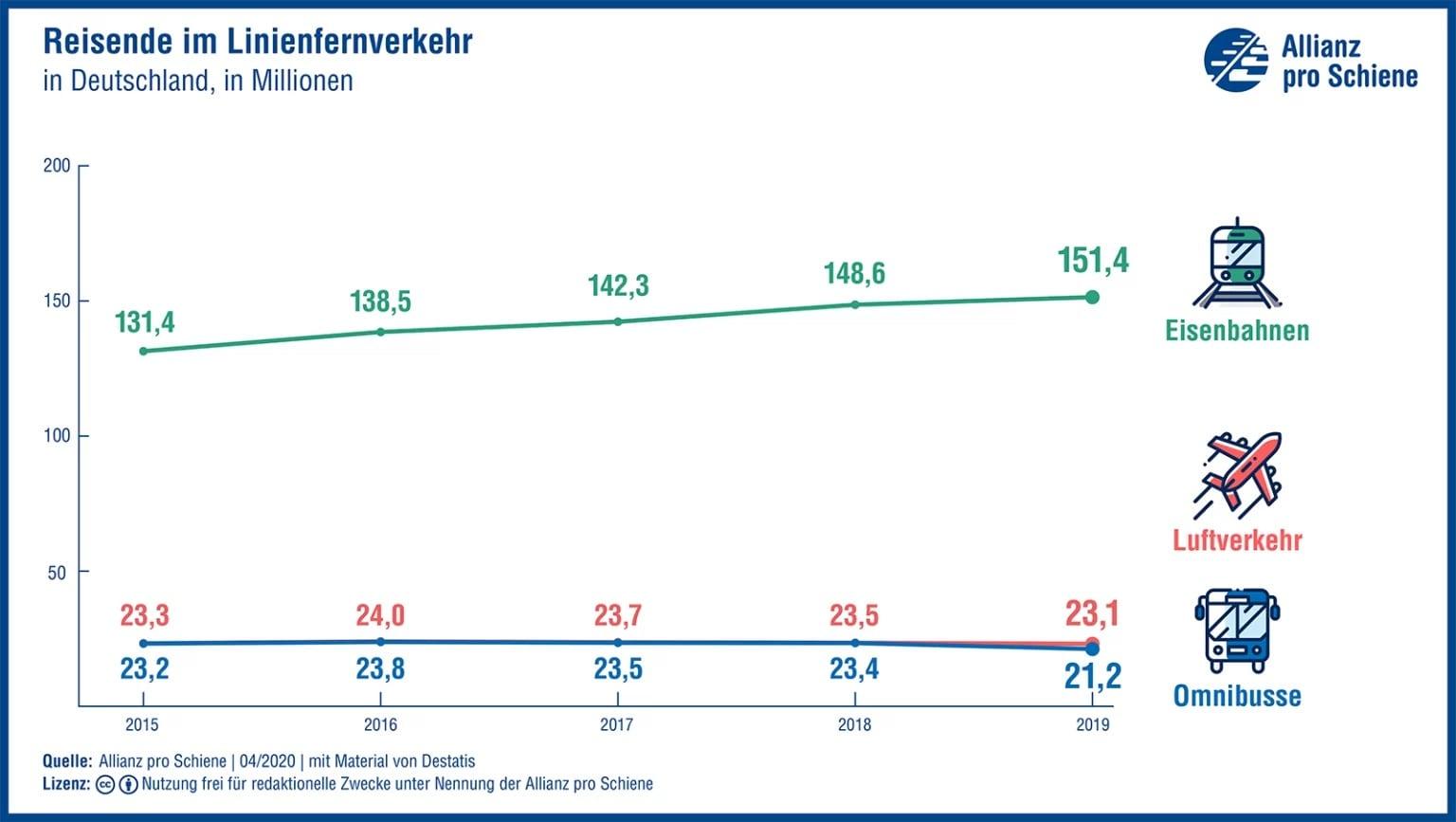 Entwicklung Fahrgastzahlen ApS