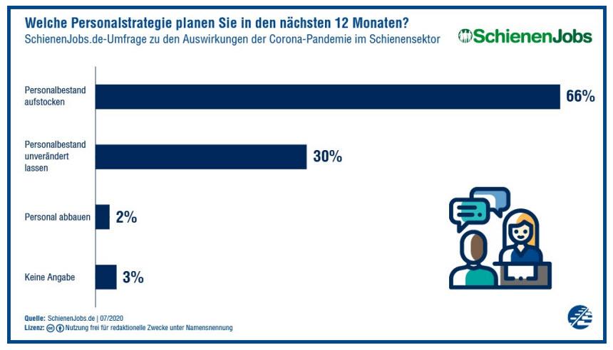 Corona-Umfrage: Personalstrategie in den nächsten 12 Monaten