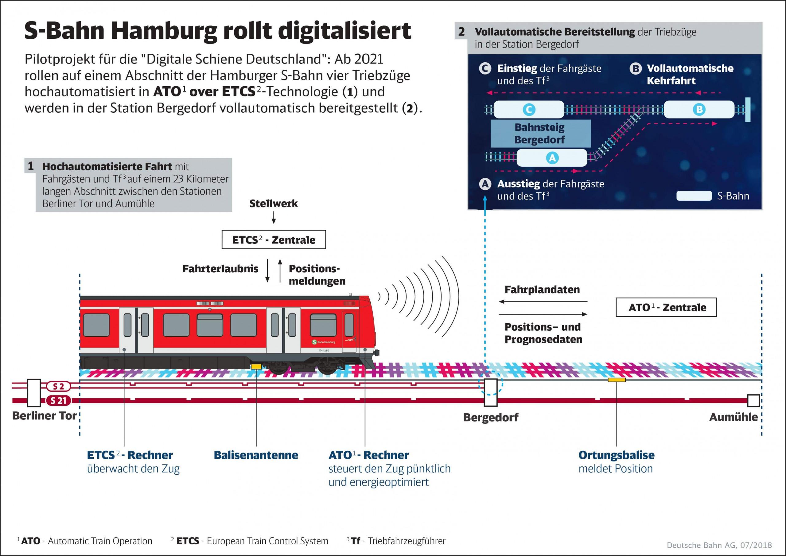 DB Digitale Nachrüstung
