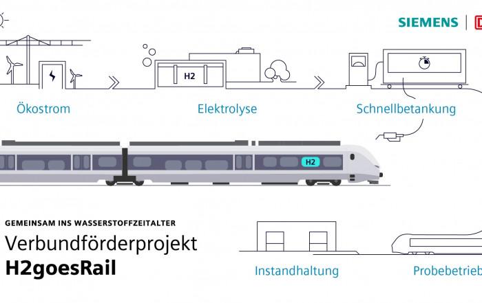 Grafik Wasserstoffzug Siemens