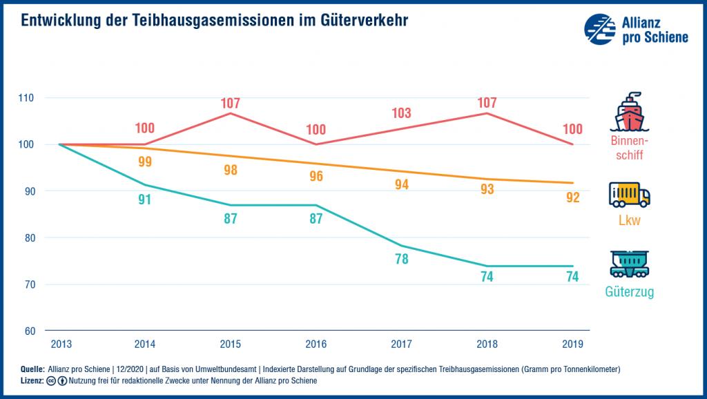 Umweltvergleich_Grafik_Gueterverkehr