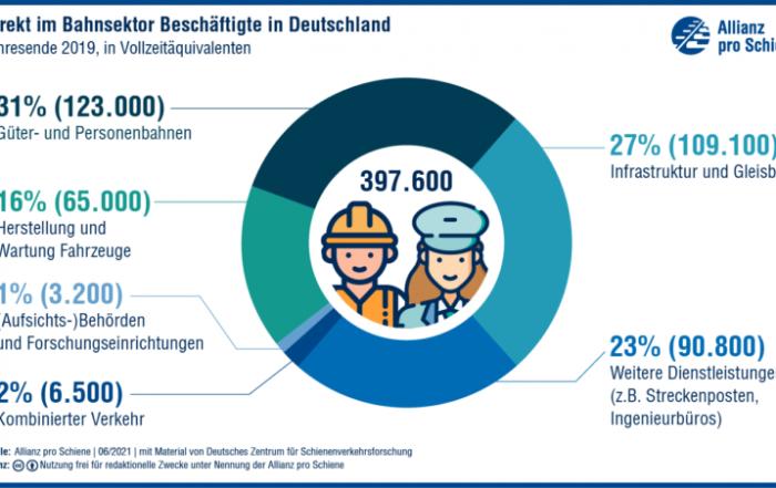 Grafik Beschäftigung Schienensektor